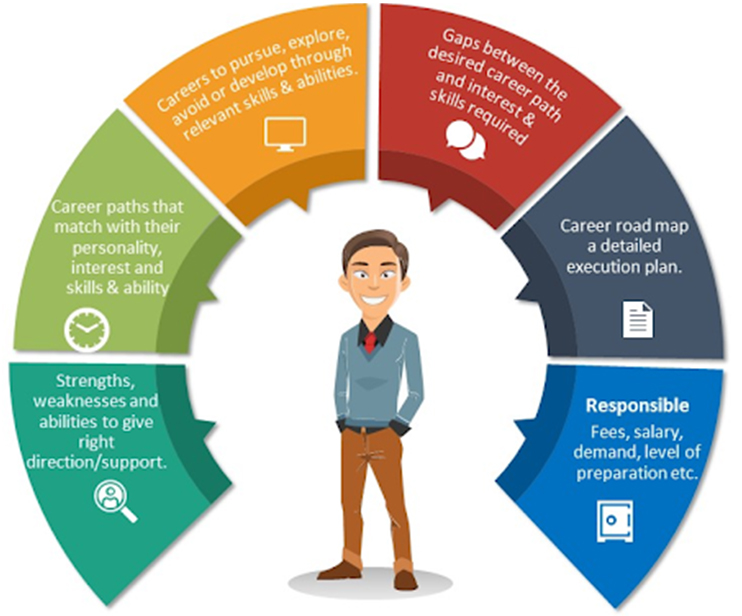 Online Career Counselling & Career Guidance | Best Career Counsellors – Brainwonders